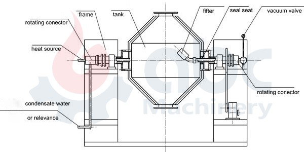 rotary vacuum dryer structure